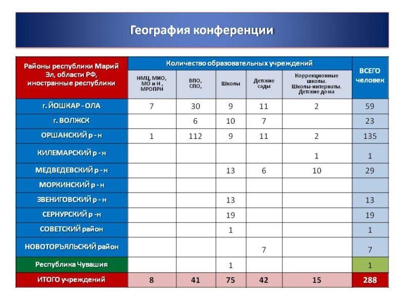Инфорграфика XIV Глушковские чтения 1